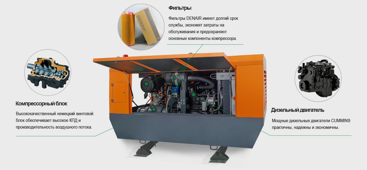 Воздушные компрессоры установленные на полозьях
