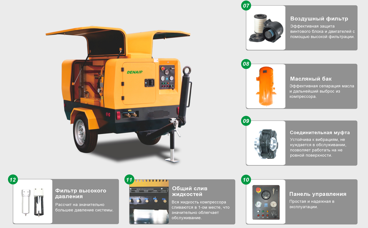 Ultra-efficient Double-stage Diesel Portable Air Compressor Detailed Drawing