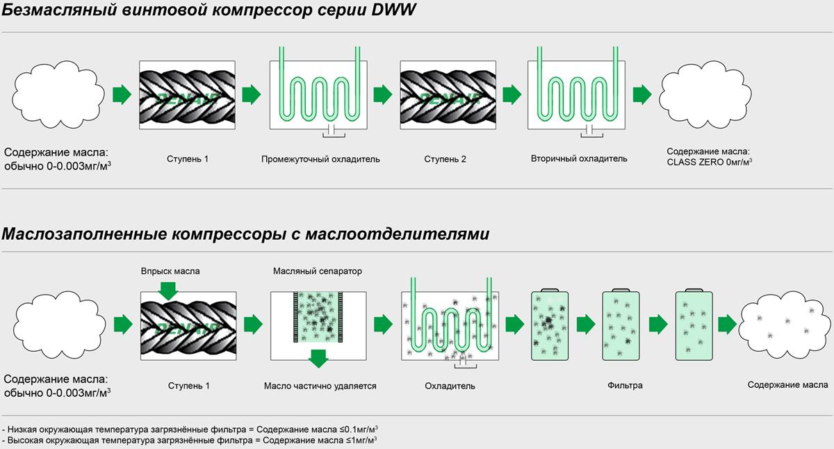 Сравнение между безмасляными компрессорами низкого давления и маслозаполненными компрессорами