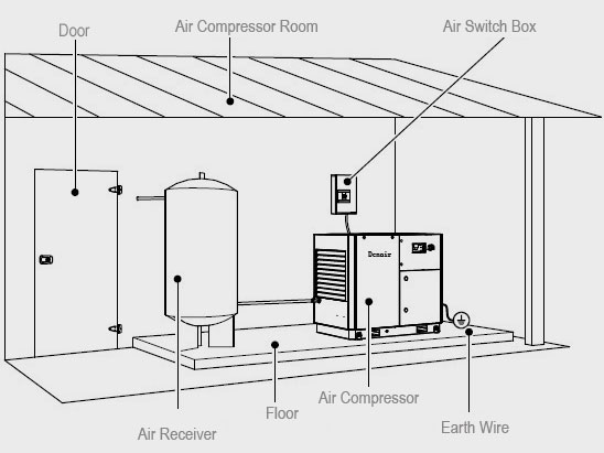 Air Compressor System Installation Guide